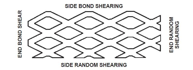Expanded metal with random shearing edges and bond shearing edges.